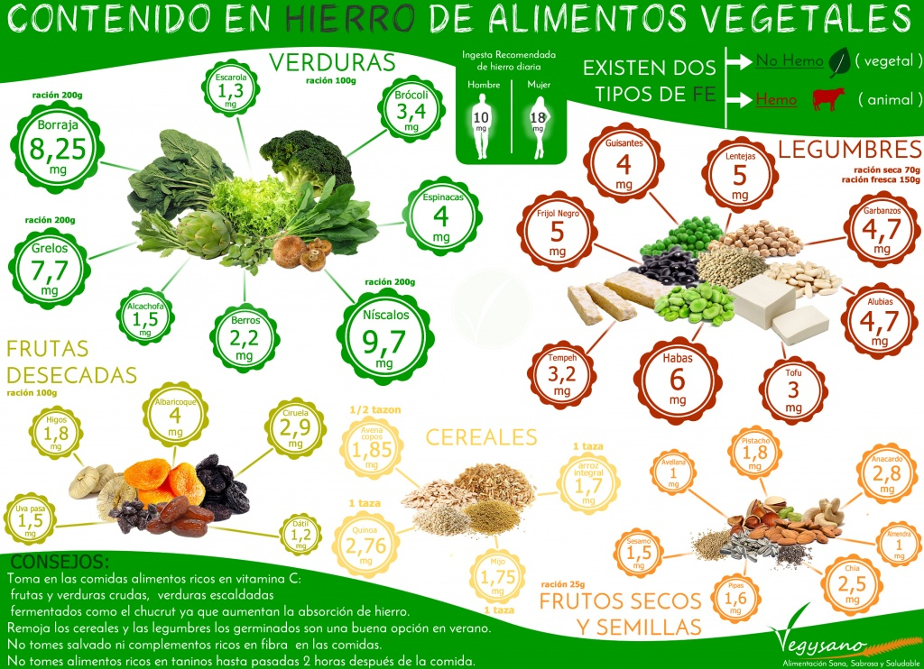 FE vegetal