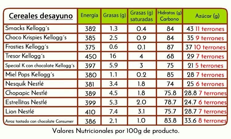 tabla azúcar